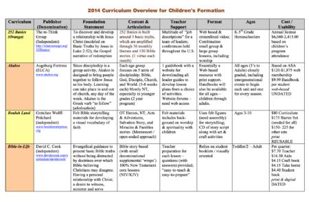 Children Chart